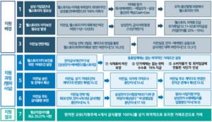 웰스토리에 사내급식 몰아준 '삼성' 과징금 2349억